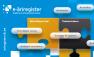 Uudist illustreeriv pilt, millistest teenustest e-äriregister koosneb